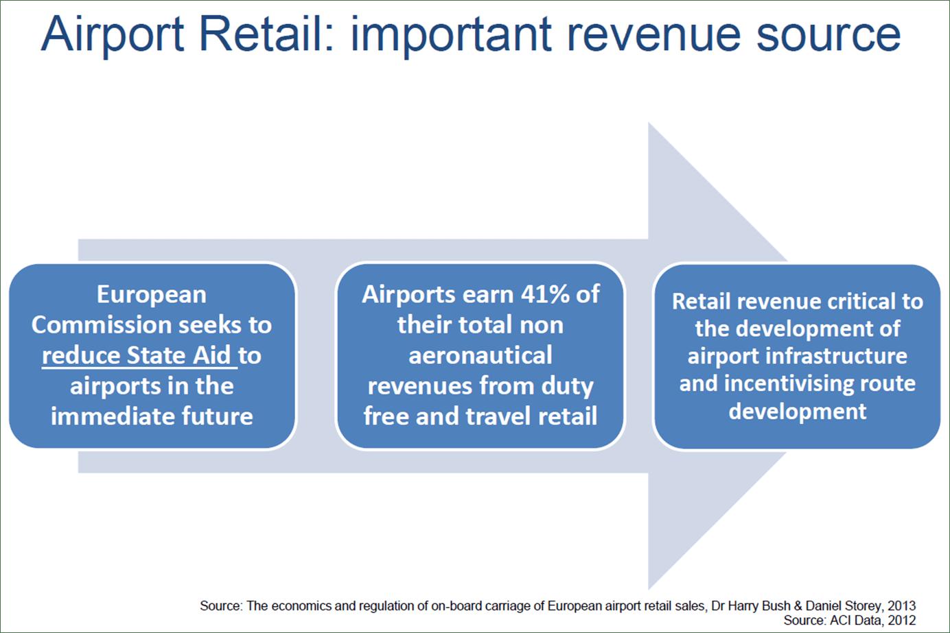 airport retail important source of revenue