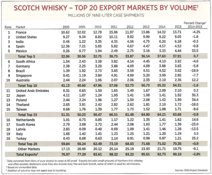 data-scotch-whisky-top-20-export-markets-by-volume