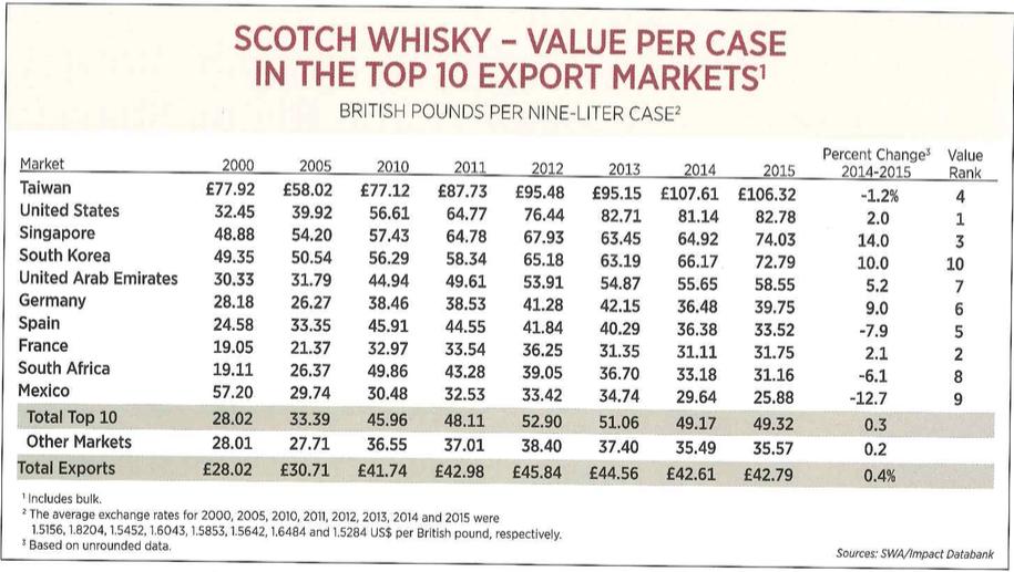 data-scotch-whisky-value-per-case-in-top-10-markets