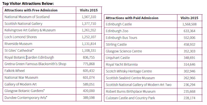 visit-scotland-top-destinations